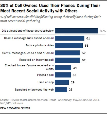 Impacts of mobile phones on society - Social Use